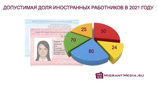 Установлена допустимая доля иностранных работников в 2021 году